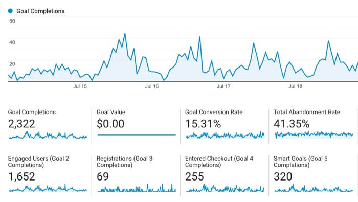 What website metrics to track